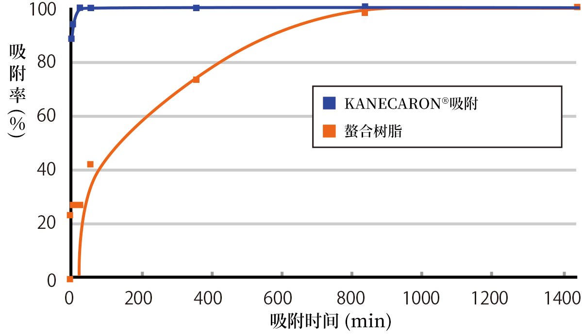 铅离子(10ppm)的吸附速度比较