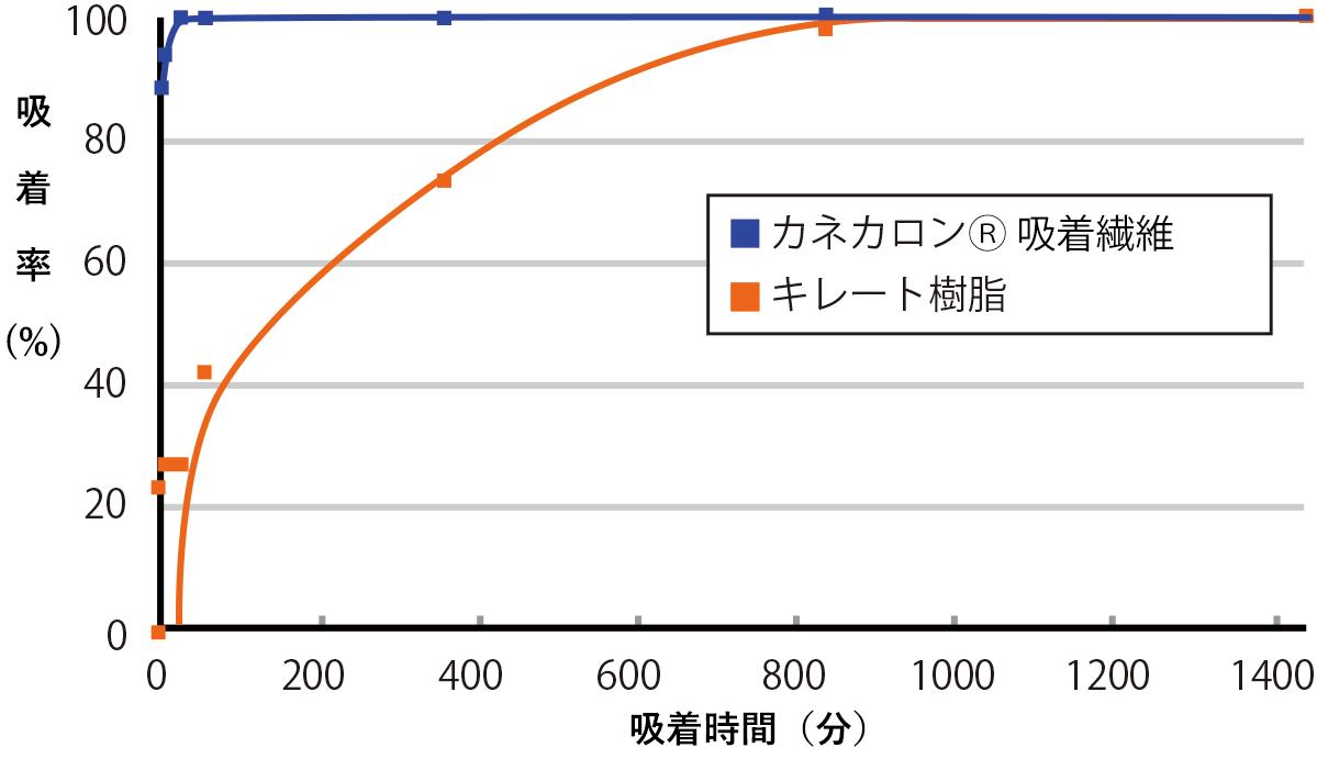 鉛イオン(10ppm)の吸着速度比較